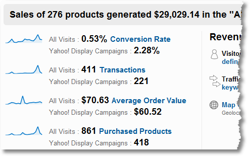 google analytics ecommerce report