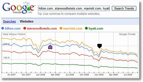 google trends for websites hilton starwood hyatt