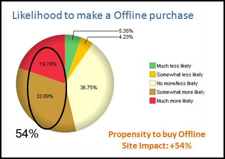 likelihood to make a offline purchase