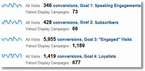 micro conversions google analytics