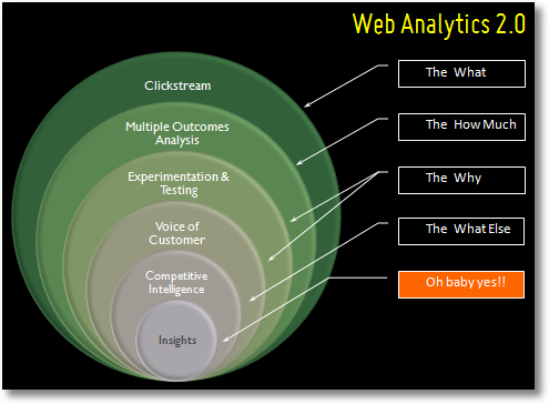 web analytics 2.0 3