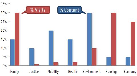 content vs visit distribution