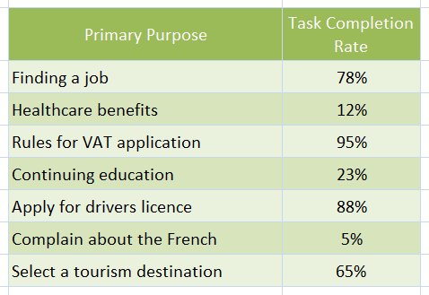 primary purpose by task completion rate