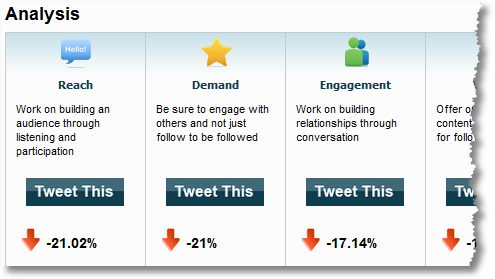 klout analysis