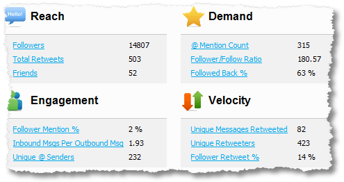klout reach demand engagement velocity