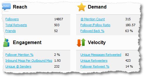 klout reach demand engagement velocity