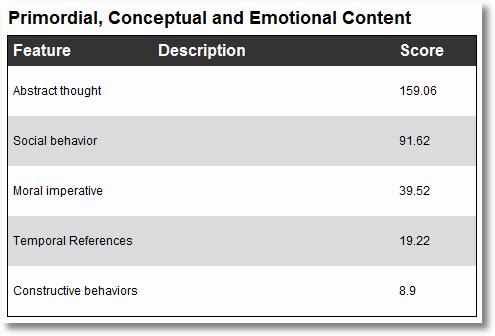 tweetpsych primordial conceptual emotional content