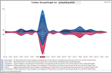 twitter streamgraphs avinashkaushik