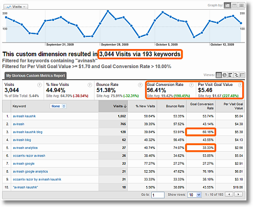 filtered search keyword report for brand terms
