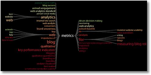 keyword tree metrics avinash