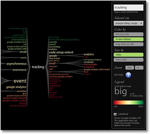 keyword tree tracking new visits