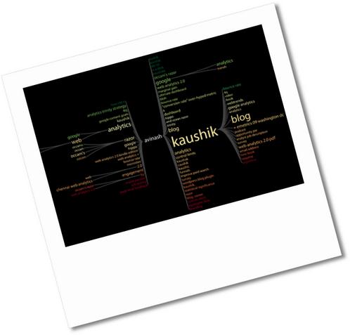search keyword tree juice analytics sm