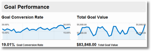 goal conversions and goal value