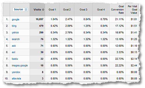 google analytics per visit goal value