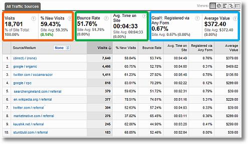 google analytics custom traffic sources report