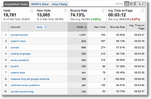 search traffic acquisition report