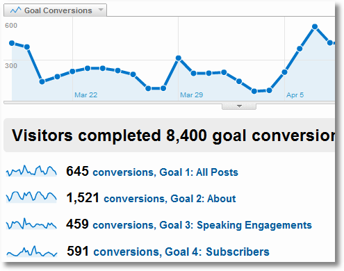 goal conversions in google analytics
