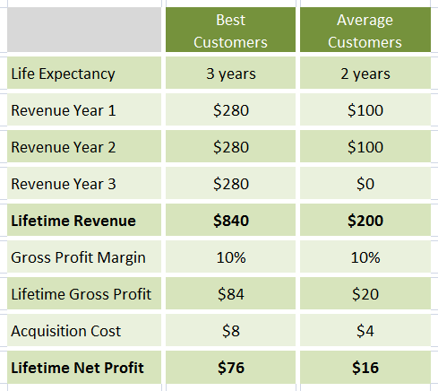 customer lifetime value in company valuation Pretty wordy, i know think business valuations you are valuing the cash flows  produced by one customer customer lifetime value formula.