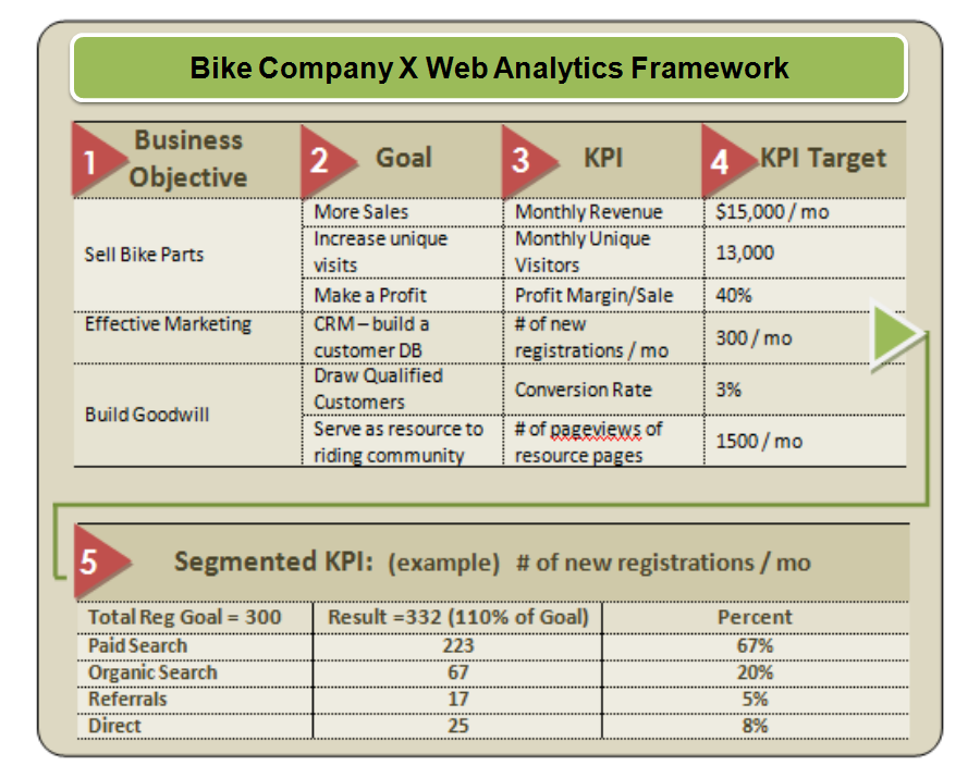 Web Analytics 101: Definitions: Goals, Metrics, KPIs, Dimensions ...