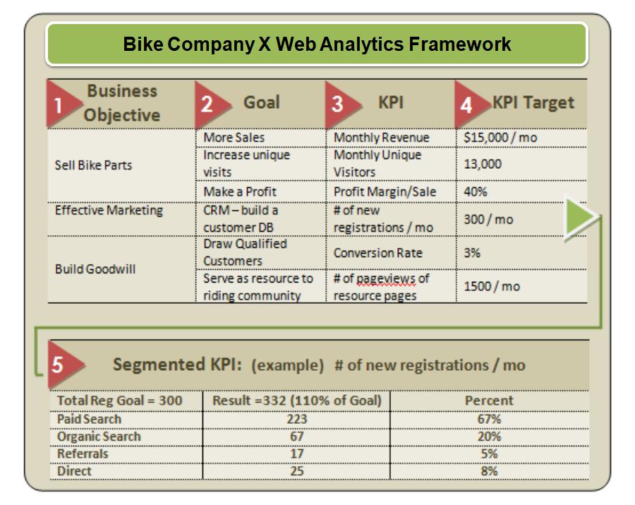 Web Analytics 101: Definitions: Goals, Metrics, KPIs, Dimensions ...