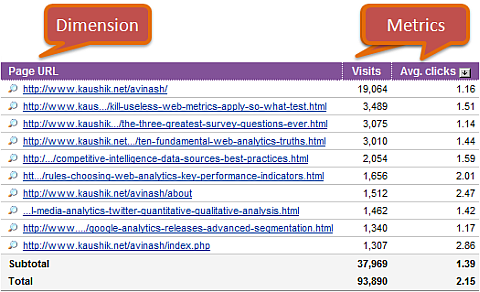 yahoo web analytics visits average clicks to a page