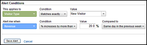 custom alert increase revenue new visitors