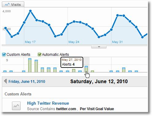 google analytics custom alerts intelligence