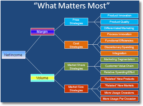 marketing what matters most sm