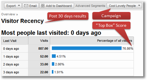 google-analytics-top-box-recency-scores