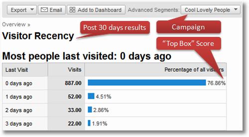 google-analytics-top-box-recency-scores