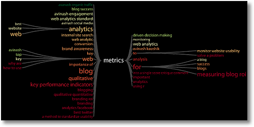 keyword tree metrics avinash sm1