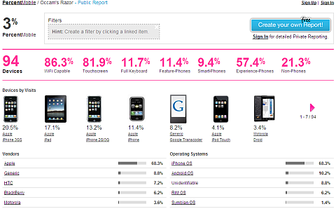 percent mobile dashboard-sm
