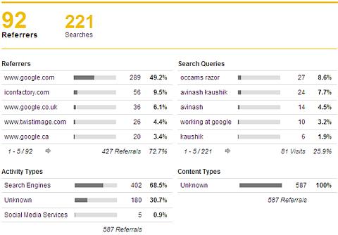 percent mobile search site data