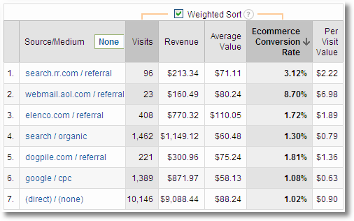 google-analytics-referrals-conversion-rate