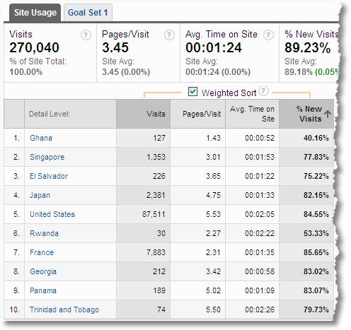 percentage_new_visits