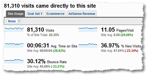 direct traffic visitor metrics performance