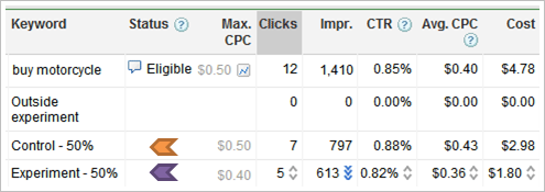 adwords_campaign_experiments