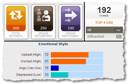 klout_topsy_analyzewords
