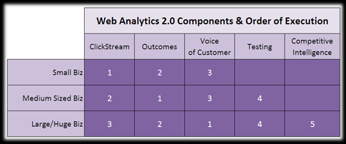 web analytics 2.0 order of execution