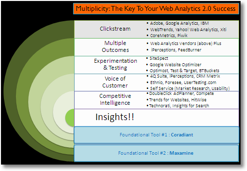 web_analytics_multiplicity