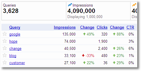 webmaster tools impression share