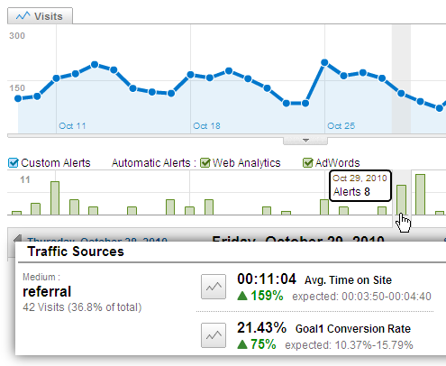 google_analytics_intelligence_monthly_alerts