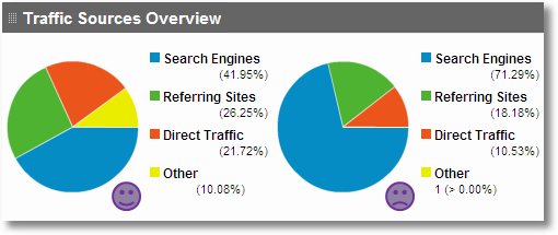 Image result for analyze traffic to website