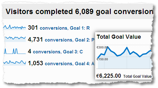 website_goal_conversions_goal_value