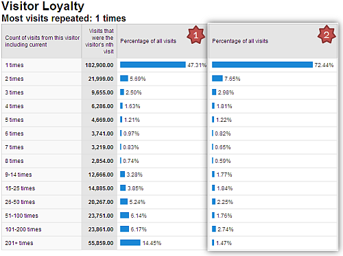 website_visitor_loyalty