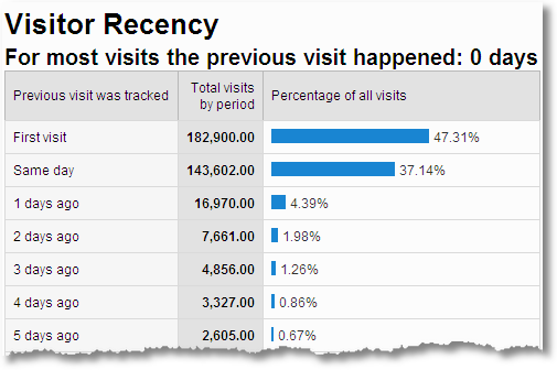 website_visitor_recency_google_analytics