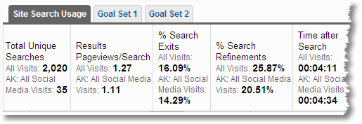 internal_site_search_analysis_for_social_media_traffic