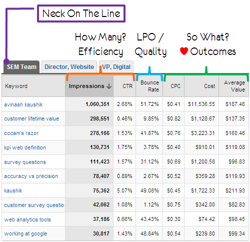 3 Awesome Downloadable Custom Web Analytics Reports