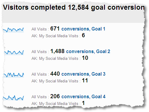 social_media_conversion_rates