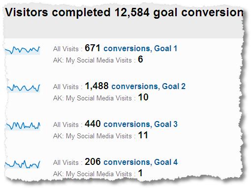 social_media_conversion_rates